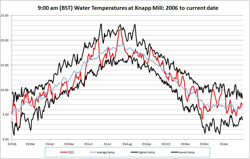 Knapp Mill Temperature Comparison Graph
